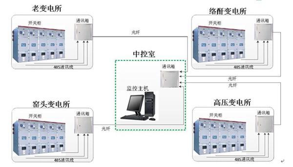 电力后台监控系统实施方案