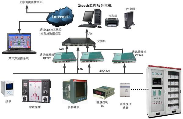 作者:武汉舜通智能 来源:http://www.sitcsys.com 发布时间:2014-11-14 热度:128 变配电监控系统 Qtouch系统是集遥信、遥测、遥控等功能为一体的变配电计算机监控管理系统,用于35KV、10KV及以下各类供电系统的自动化监控和管理。相对于传统的以模拟仪表、控制台、中央信号屏等组成的监控系统,Qtouch变配电监控系统是一种以计算机为主的、将变配电系统的二次设备(包括测量、信号、控制、保护和远动)经过功能组合而形成的标准化、模块化、网络化的现代化变配电站计算机综合监控管