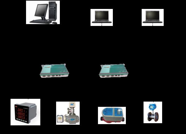 监控系统中需要监测的电表、气表、水表、热表等分布广,数量多,因此smartDAQ的作用就是将一个小区域内(如一层楼、一个车间等)的表计通过RS485总线网络完成本地采集和处理,通过工业以太网接口与QTouch工作站联网,如果监测的区域面积很大,就需要用到多个smartDAQ通讯管理机。 QTouch工作站通过工业以太网接口,收集smartDAQ的数据,并可以下达控制指令,一个系统可以用到一个或多个工作站,用于分布管理一个独立区域内的监控数据(如一栋楼、一个分厂等)。QTouch提供webserver功能