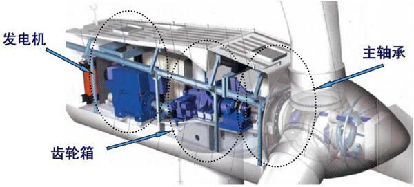 2,风力发电机组系统         风力发电机组主要的组成部分是