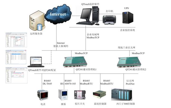 8、支持ProfiNet、EtherNet、BACnet、SNPx等通讯规约 应用结构如下:  以上为SmartDAQ通讯管理机的简单介绍,更多详细介绍见通讯管理机栏目,有更多关于SmartDAQ通讯管理机支持的电表、继保、楼控、PLC、水表、能耗上报、电力抄表、电力调度等通讯设备的详细通讯协议、尺寸规格介绍。 SmartDAQ通讯管理机是我司武汉舜通智能经过多年专业专注研发的通讯设备,通讯管理机部分应用案例如下: 1、