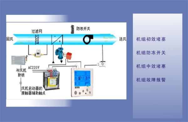 空调节能自控系统   1 概述   空调节能自控系统是智能建筑集成系统的重要组成部分,空调自控设备是智能建筑物中重要的自控设备,智能建筑空调自控主要包括建筑物内的空调机组控制、新风机组控制、变风量末端(VAV)控制等。它们在楼宇自动化系统的监控和管理下,使建筑物内的温、湿度达到预期的目标,同时以最低的能源和电力消耗来维持系统和设备的正常工作,以求取得最低的运行成本和最高的经济效益。   2 目的   本技术方案的目的是为工厂、企业中央空调系统安装和实施一套整体的空调节能自控系统。通过安装传感器、采集器