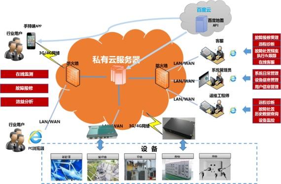 主页 解决方案 能源互联网      整个系统分为4层结构,其中设备层指电