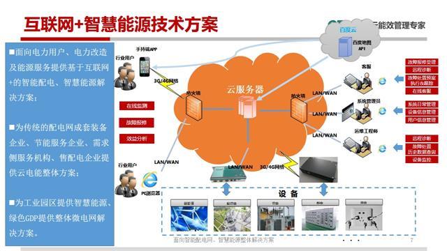 能源互联网整体解决方案图片